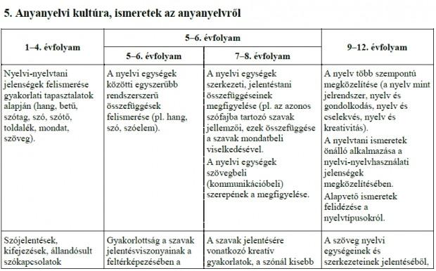 anyanyelvi kultúra