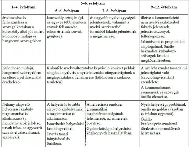 anyanyelvi kultúra2