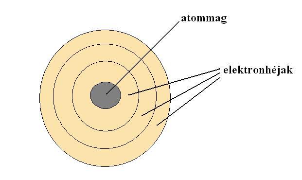 Az atom felépítése röviden